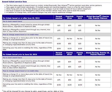 united airlines ticket change fee united increases award ticket change and cancellation fees