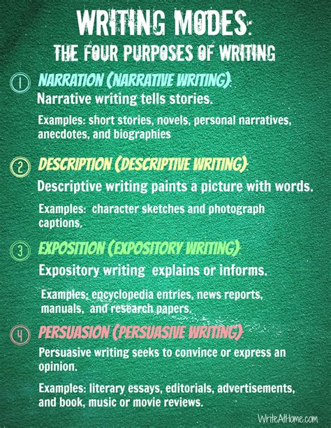 Purpose Of Essay Writing by Writing Modes The Four Purposes Of Writing