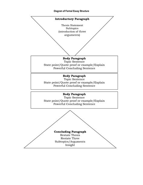 structure essay rubric for essays writing structure of a narrative