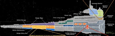section five talks back the rancor pit view topic let s talk star destroyers