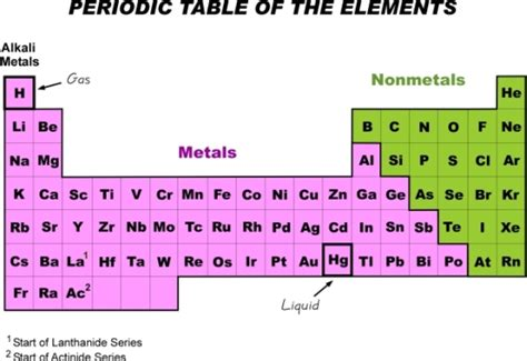 Ammonium On The Periodic Table by Ammonia Periodic Table Pictures To Pin On