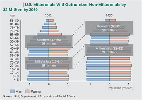 millennial views a conservative millennial s look in the age of books unify tech nones notes