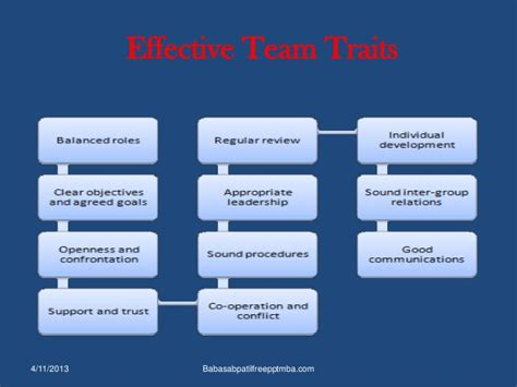 Is Mba All About Team Work by Team Work Ppt Mba Communication