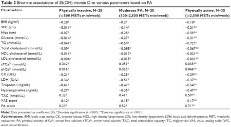 vitamin d creatine kinase text correlation between vitamin d levels and
