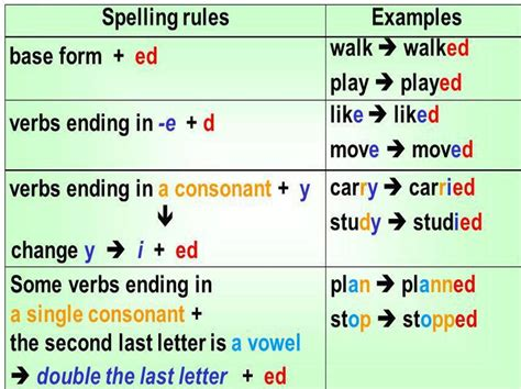learn past tense verbs 1 pattern practice simple pas basic english i simple past tense of the other verbs