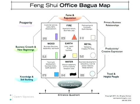 bedroom feng shui map bagua bedroom psoriasisguru com