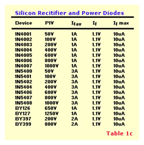 zener diode code table diodes tutorial history