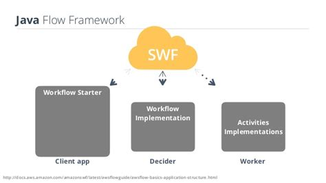 workflow framework java aws simple workflow distributed out of the box jeeconf