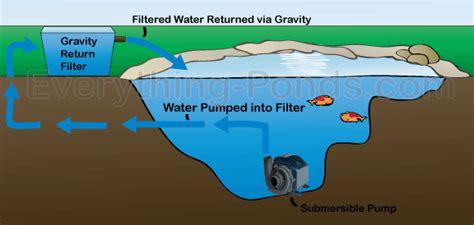 Jual Kolam Renang Terpal filter kolam tong biru diy kaskus