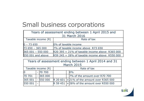 2016 income tax tables 2016 tax update for sbc small business corporations