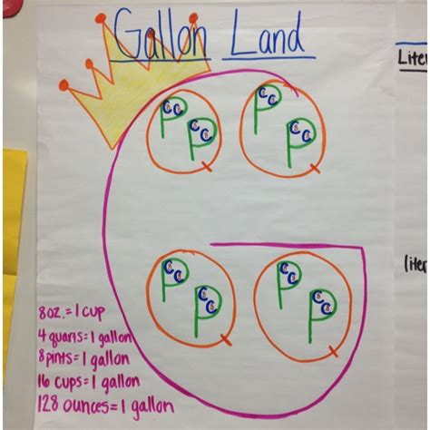 pint g how to explain gallon quarts pints cups to 3rd graders