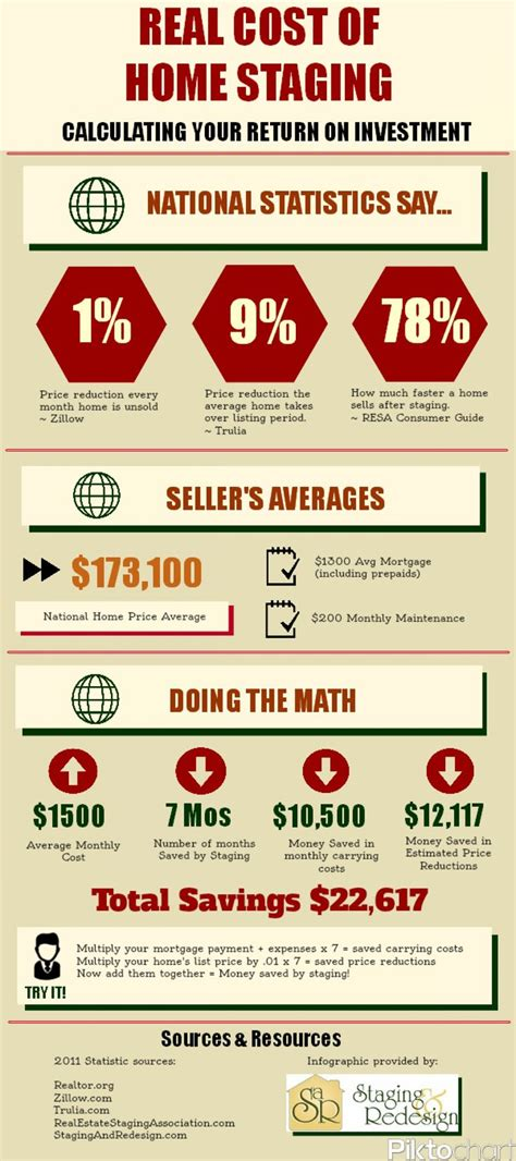 what do real estate agents charge to sell a home 28