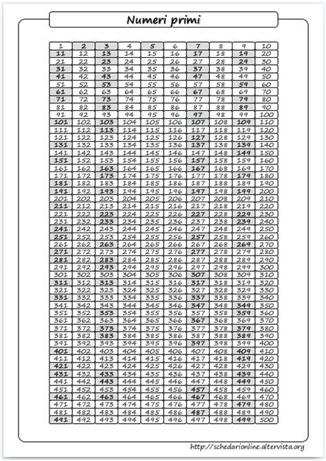 tavola numeri primi fino a 5000 schedarionline i numeri primi da 0 a 1000