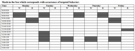 Data Sheets Behavior Scatter Plot Template