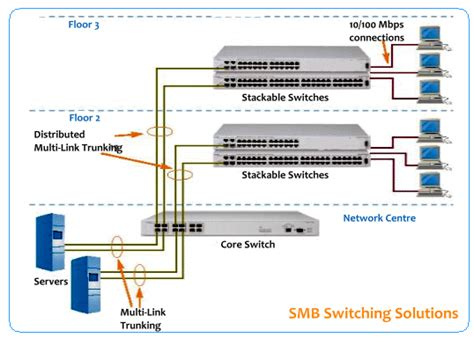 Switch Layer 3 nahar integrated system services solutions gt switching
