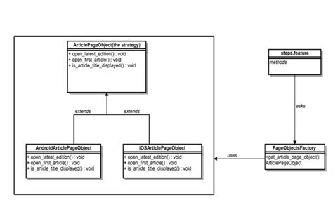 strategy pattern unit test design patterns in automation testing