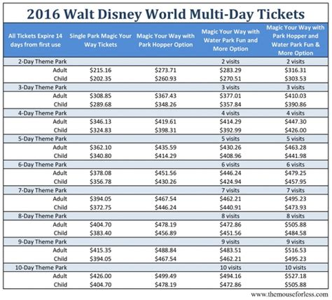 how much is a 1 day ticket to bronner brothers hair show walt disney world ticket options for single and multi day
