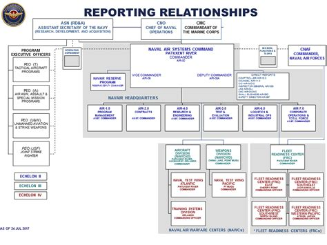 navy organization chart supply navair organization chart related keywords navair