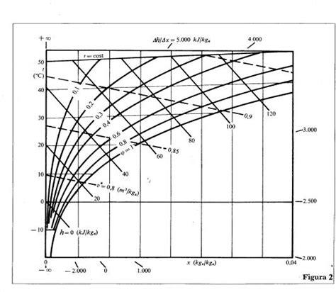 termotecnica dispense diagramma di mollier umida simple electronic