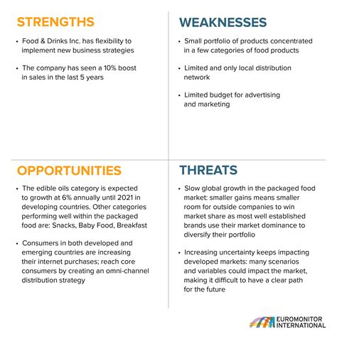 sle of weaknesses swot analysis template and study