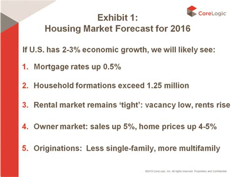 housing market forecast corelogic releases 2016 u s housing market predictions friedman market spotlight