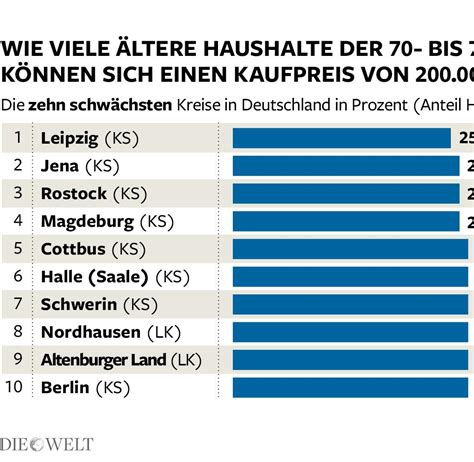 wo kann ich wohnungen finden deutschlands reiche senioren finden keine wohnung welt
