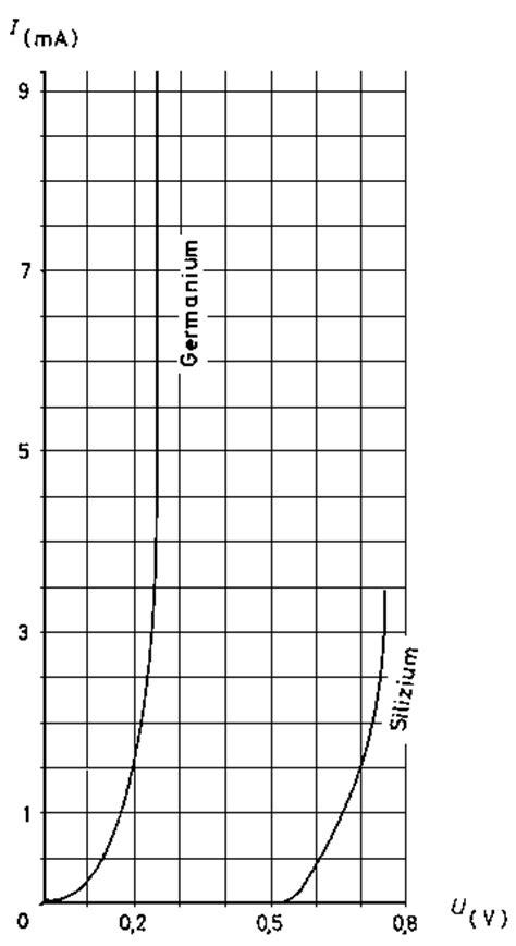transistor pengganti bd140 silizium germanium diode kennlinie 28 images germanium transistor durch silizium ersetzen 28