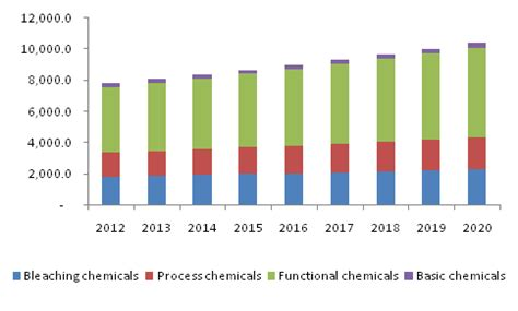 Chemicals Used In Paper - specialty pulp and paper chemicals market size industry
