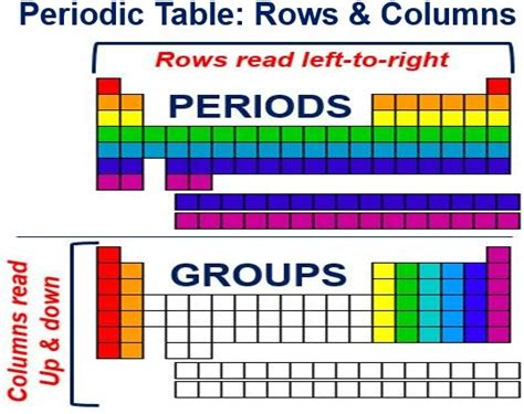 What Are The Rows Of A Periodic Table Called by Dmitri Mendeleev Of Periodic Table Doodle