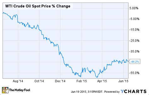 oil prices new low stocks to watch for low oil prices the motley fool