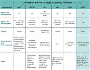 screening guidelines mammogram update latest screening guidelines finalized but not implemented facing our risk of