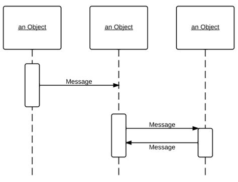 draw sequence diagram uml sequence diagram tutorial lucidchart