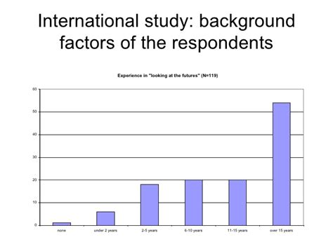 Respondents Of The Study In Research Paper by Sources Of Information For Weak Signals A Study