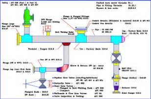 piping layout engineer engineering piping design guide cws fiberglass technology