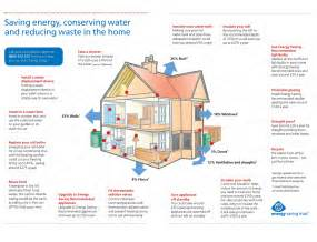 how to save energy at home saving energy larsreimer s