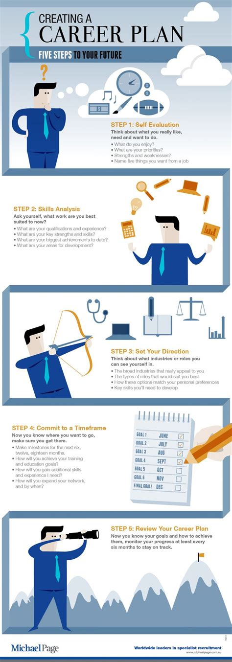 infographic visual ly creating a career plan five