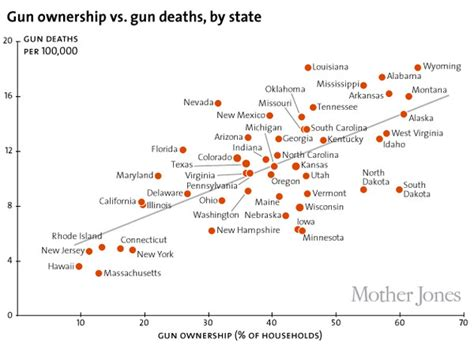 deaths by gun violence in the united states 2014 america s gun problem explained vox