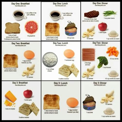 8 Popular Diets Which Ones Work by Diet And Diet On
