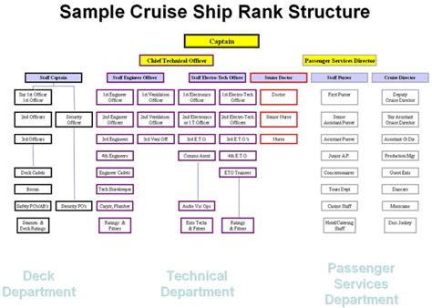 ship ranks cruise ship rank structure gif 820 215 586 clothes for to