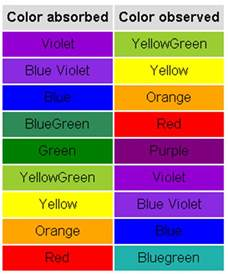 which color absorbs the most heat what color light does iodine absorb exle