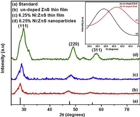 xrd pattern of urea p xrd pattern of a standard pattern of cubic zns b un