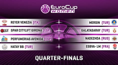 Mba Moscow Live Score by Eurocup Quarter Pairings Eurocup
