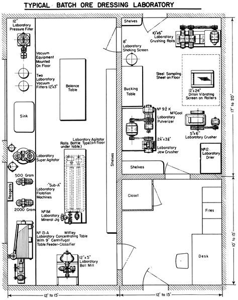 layout plan of laboratory metallurgical laboratory design