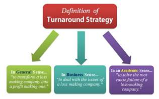 What Is Meaning Of Template by What Is Turnaround Strategy Meaning Definition Exles