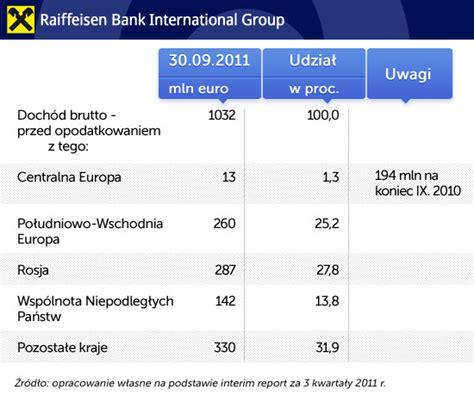 raiffeisen bank international jednostronne regulacje grożą systemowi finansowemu naszego