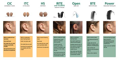 hearing aid types advanced hearing technologies how hearing aids work