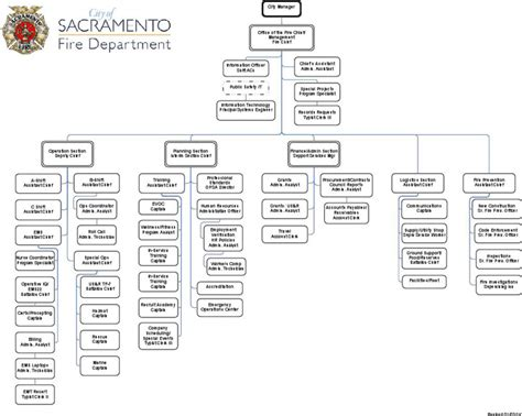 fire department organizational chart download free