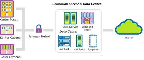 Sms Center Untuk Perusahaan tips otomasi jaringan untuk modernisasi data center perusahaan archives robicomp