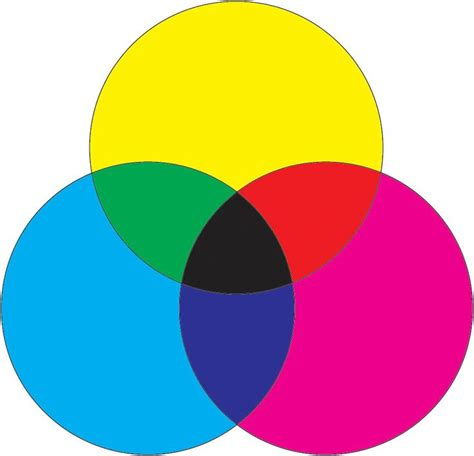 additive color wheel 1000 ideas about subtractive color on