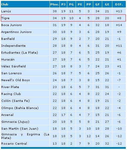 Calendario Futbol Argentino 2015 Search Results For Tabla De Posiciones 2016 Ceonato De